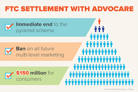 FTC News: Multi-Level Marketer AdvoCare Will Pay $150 Million To Settle FTC Charges it Operated an Illegal Pyramid Scheme